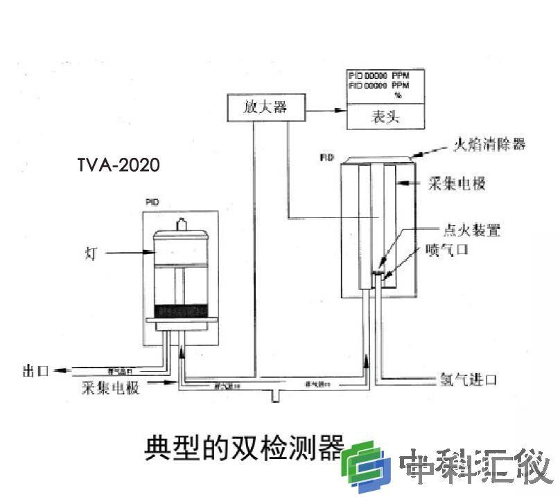 TVA2020 FIDPID 双检测器.jpg