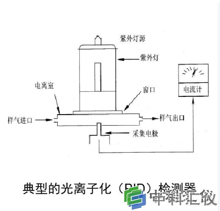 TVA2020 光离子化PID检测仪器.jpg